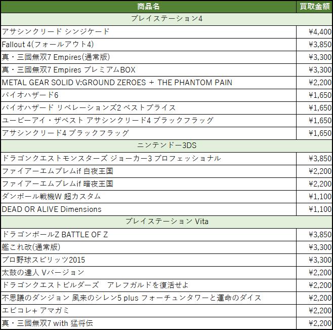 買取金額アップ商品リスト(2017/02/14更新)