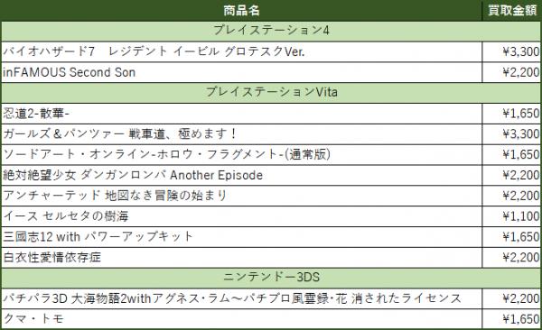 買取金額アップ商品リスト(2017/02/28更新)