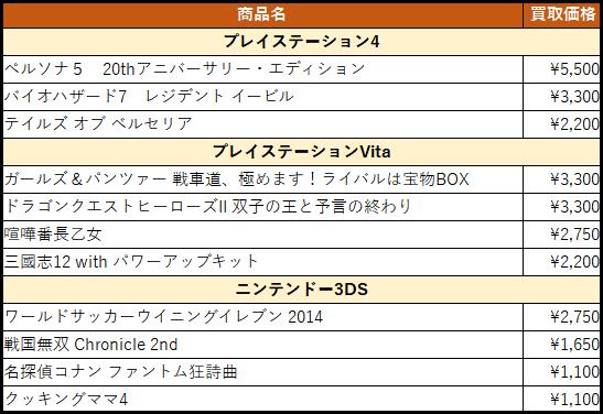 買取金額アップ商品リスト(2017/03/07更新)