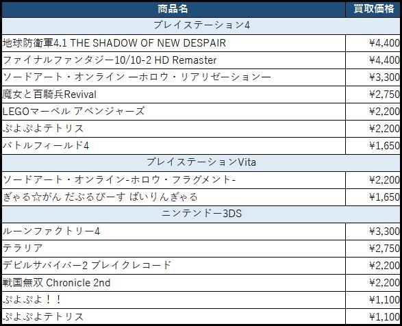 買取金額アップ商品リスト(2017/03/14更新)